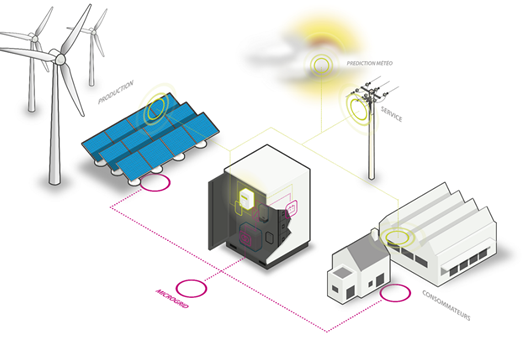 Things to consider when buying an energy storage system